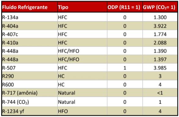 tabela sustentabilidade